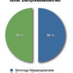 50% Richtiges Kesselwasser / 50% energieeffiziente Fahrweise