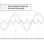 Manuelle vs. automatisierte Dosierung