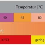 Grafik Legionellen und Kalkbildung